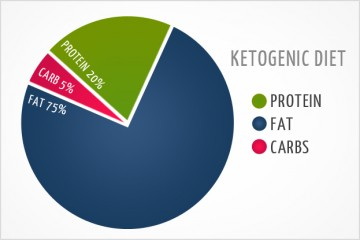 ketogenic-diet-1